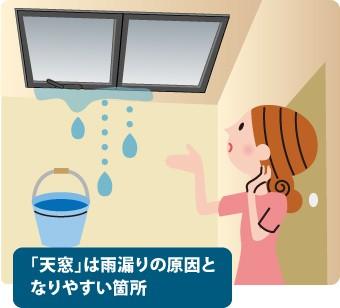 「天窓」は雨漏りの原因となりやすい箇所