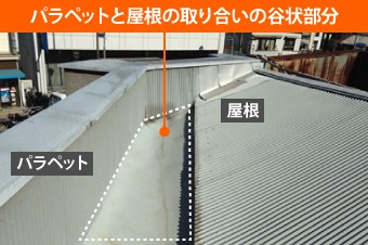 パラペットと屋根の取り合いの谷上部分の谷板金