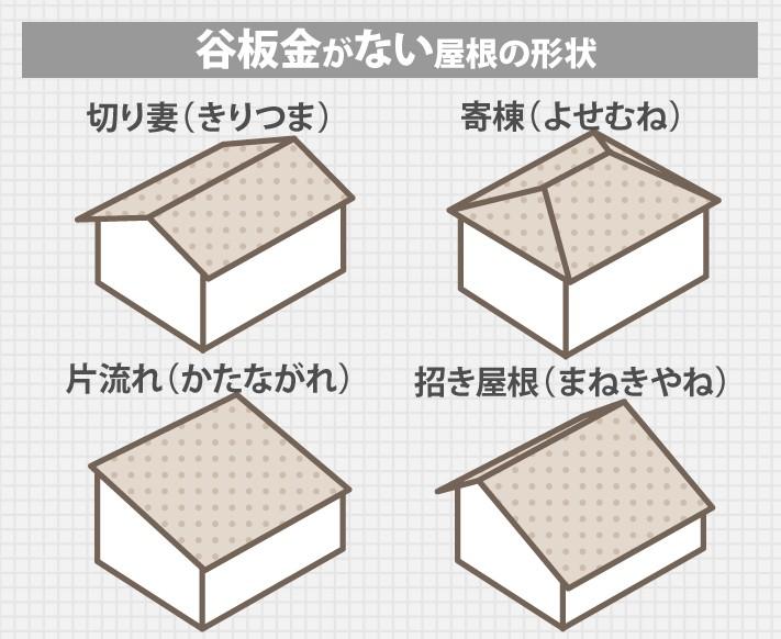 谷板金がない屋根の形状