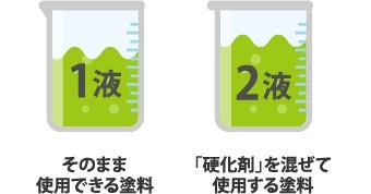 1液(そのまま使用できる塗料) 2液(「硬化剤」を混ぜて使用する塗料)