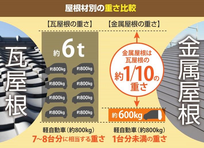 屋根材別の重さ比較