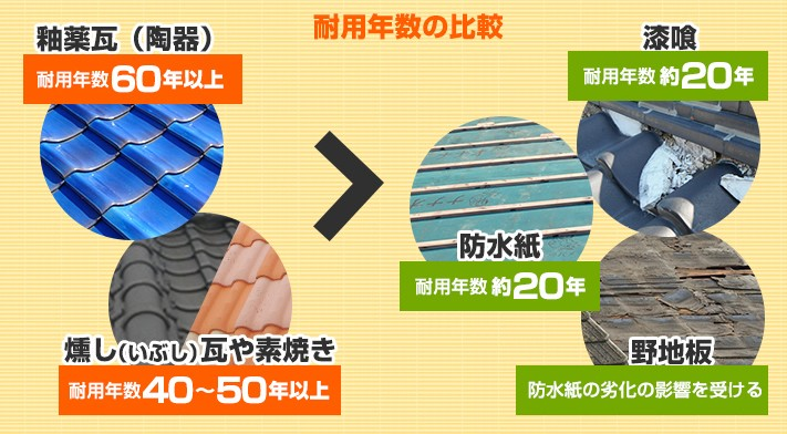 瓦屋根の耐用年数に比べ漆喰・防水紙・野地板の寿命は短い