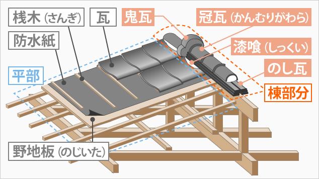 瓦屋根の構造