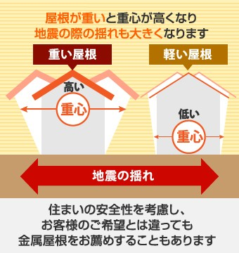 屋根が重いと重心が高くなり、地震の際の揺れも大きくなります
